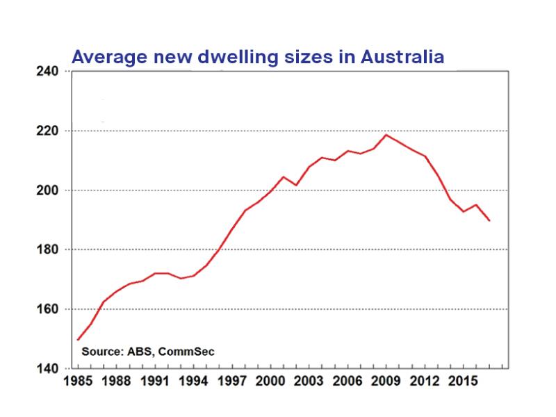 statistics on home sizes